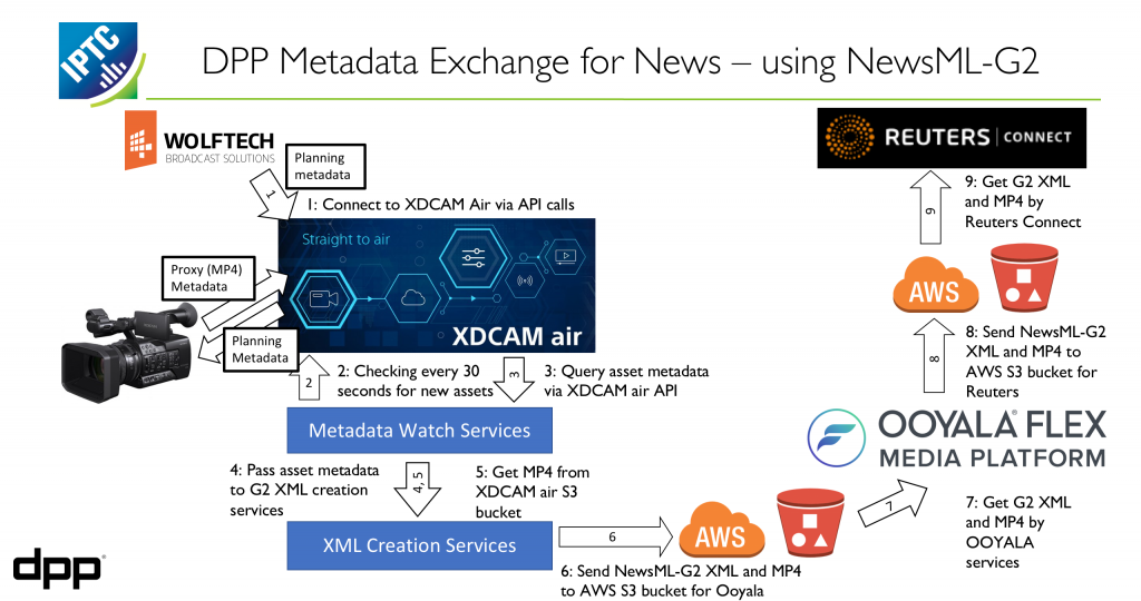 DPP Metadata for News Exchange workflow diagram